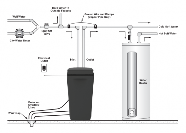 water softener hook up diagram
